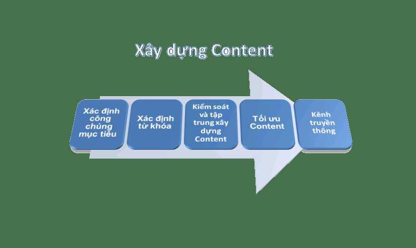 viết content hiệu quả